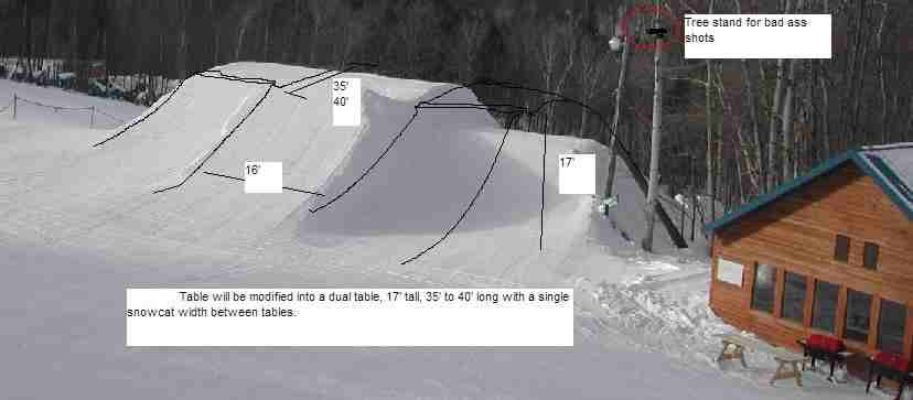 Possible jump modificantion for Midwest Extremes