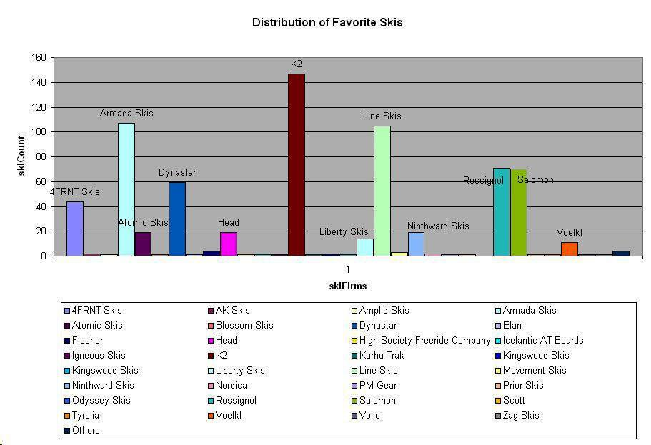 Distribution of Favorite Ski Firms