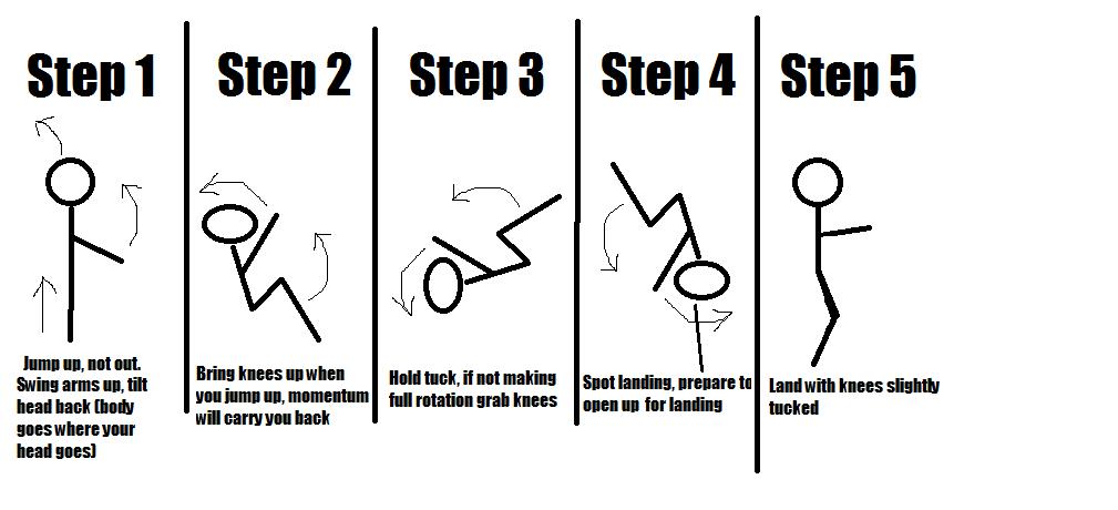 How to backflip(thread)