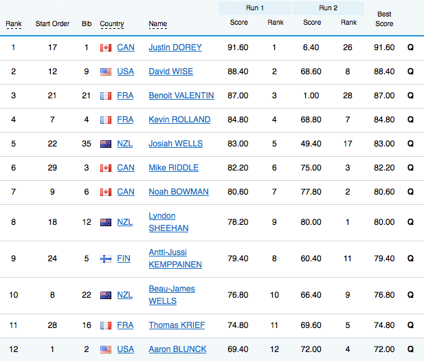 Sochi Men's Halfpipe Qualification Results