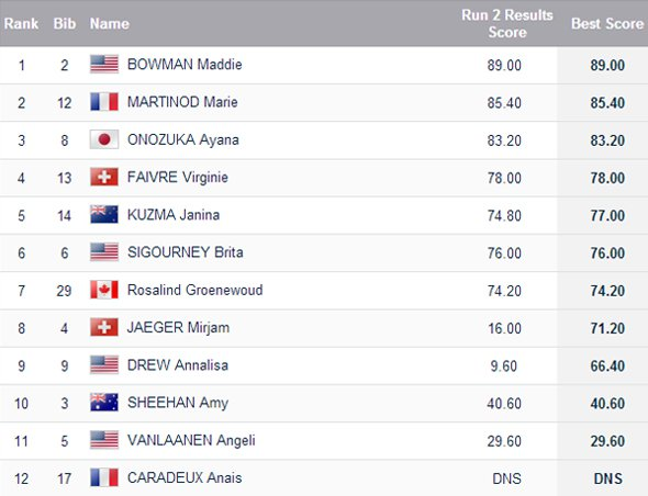 Women's Halfpipe Finals Results