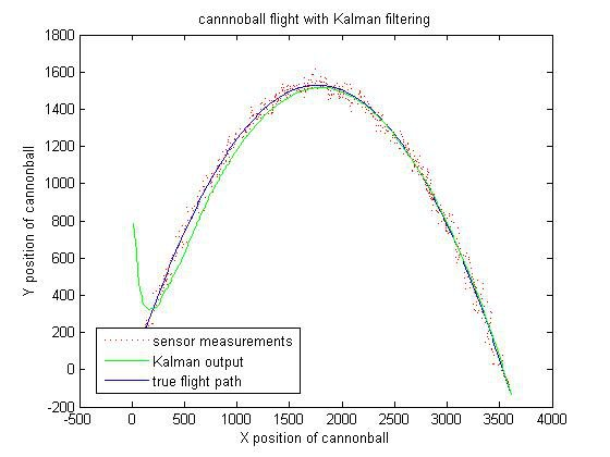 Kalman Filter for INS