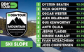 Dew Tour Breck: Men's Slopestyle Qualifier