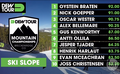 Dew Tour 2014 - Men's Slopestyle Semi-Finals