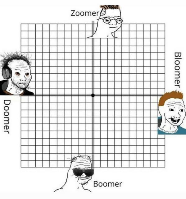 Doomer Zoomer Boomer Bloomer Non Ski Gabber Newschoolers Com